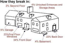 how they break in