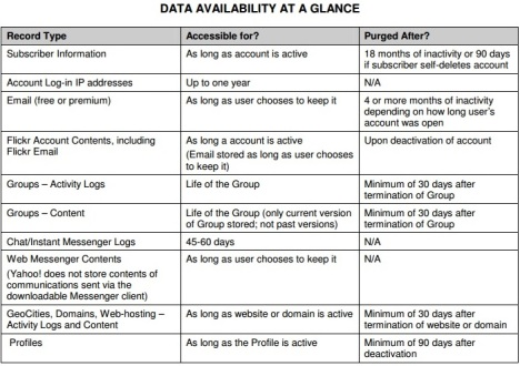 yahoo data save